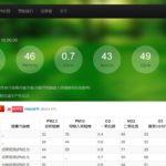 上海の大気汚染は改善しているのか?